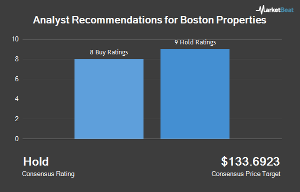 "Boston Properties, Inc. (BXP) Receives Average Recommendation of ""Hold"" from Brokerages"
